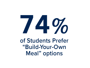 "74% of students prefer ""build-your-own-meal"" options"