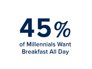 45% of millennial's want breakfast all day