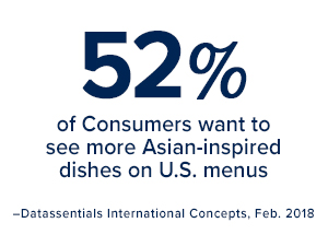 52% of consumers want to see more Asian-inspired dishes on U.S. menus