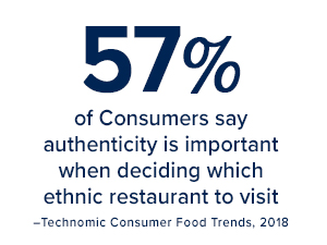 57% of consumers say authenticity is important when deciding which ethnic restaurant to visit