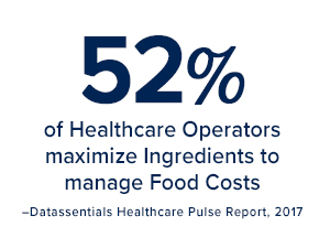 52% of healthcare operators maximize ingredients to food costs