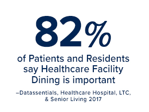 82% of patients and residents say healthcare facility dining is important