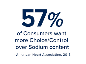 57% of consumers want more choice/control over sodium content