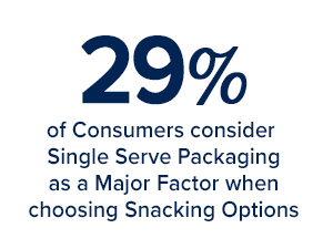 29% of consumers consider single serve packaging as a major factor when choosing snacking options