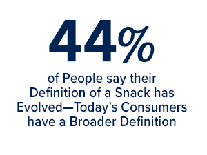 44% of people say their definition of a snack has evolved - today's consumers have a broader definition