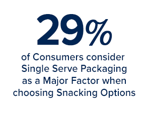 29% of consumers consdier single serve packaging as a major factor when choosing snacking options