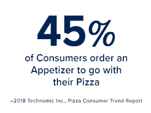 45% of consumers order an app to go with pizza.  Pizza Insight Tyson Foodservice