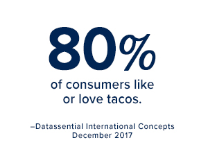 80% of consumers like or love tacos