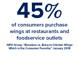 45% of consumers purchase wings at restaurants and foodservice outlets
