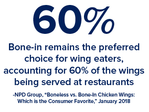 Bone-in remains the preferred choice for wing eaters, accounting for 60% of the wings being served at restaurants