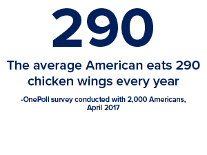 The average American eats 290 chicken wings each year