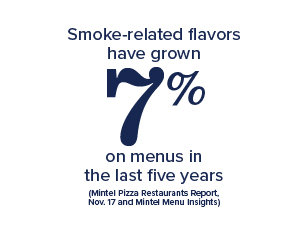 •	Smoke-related flavors have grown 7% on menus in the last five years (Mintel Pizza Restaurants Report, Nov. 17 and Mintel Menu Insights)
