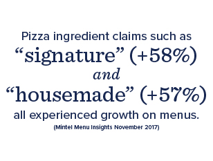 "•	Pizza ingredient claims such as ""signature"" (+58%), ""freshly-made"" (+25%), ""real"" (+19%), and ""housemade"" (+57%) all experienced growth on menus. Other claims such as ""made from scratch"" and ""gourmet"" also experienced strong directional growth. (Mintel Menu Insights November 2017)"