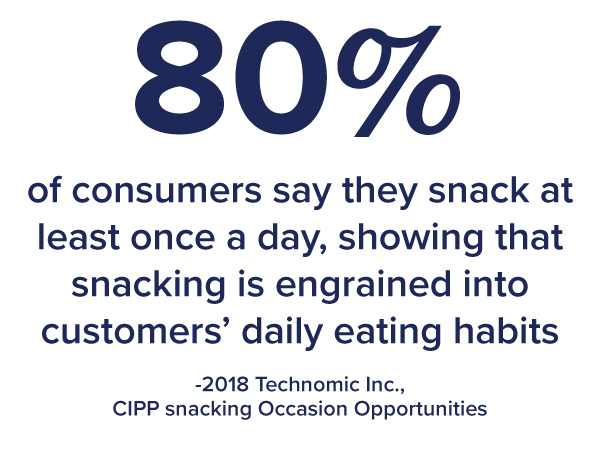 80% of consumers say they snack at least once a day, showing that snacking is engrained into customers' daily eating habits (2018 Technomic Inc., CIPP snacking Occasion Opportunities)