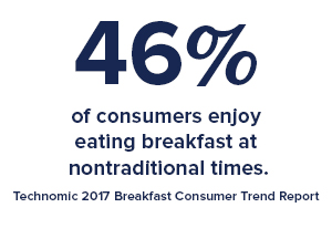 46% of consumers enjoy eating breakfast at nontraditional times. -Technomic 2017 Breakfast Consumer Trend Report