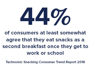 44% of consumers at least somewhat agree that they eat snacks as a second breakfast once they get to work or school.  -Technomic Snacking Consumer Trend Report 2018