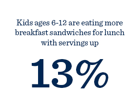 Kids 6-12 are eating more breakfast sandwiches