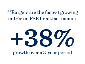 Burgers are the fastest growing entree