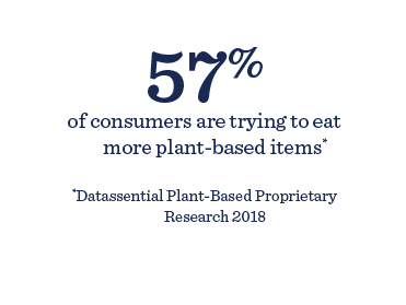 57% of consumers are trying to eat more plant-based items