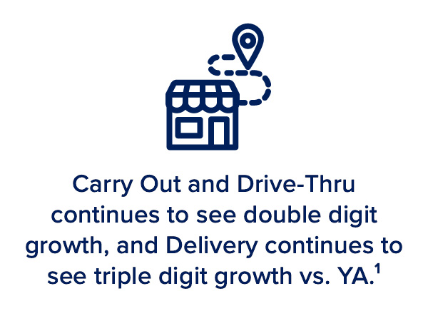 Carry Out and Drive-Thru continues to see double digit growth and Delivery continues to see triple digit growth vs. YA.¹
