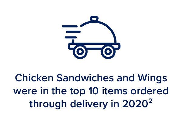 Chicken Sandwiches and Wings were in the top 10 items ordered through delivery in 2020²