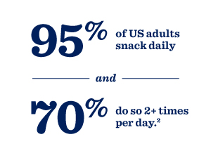 95% of US adults snack daily, and 70% do so 2+ times per day.2